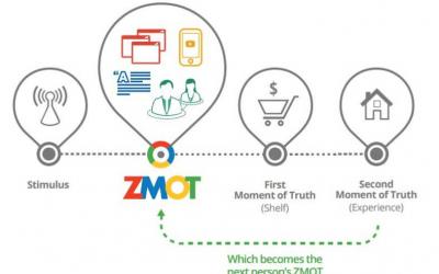 The zero moment of truth: win internet pre-shopping